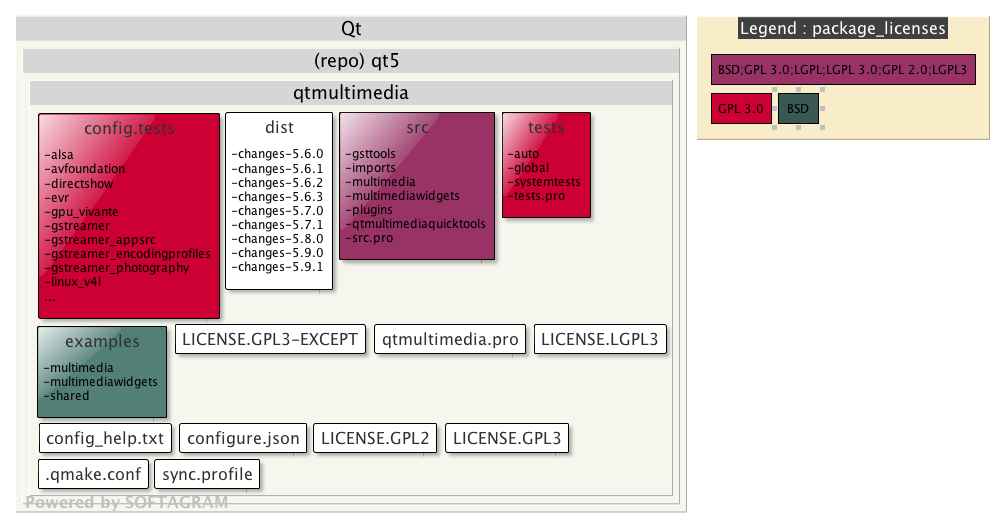 Visualising Open Source License Usage