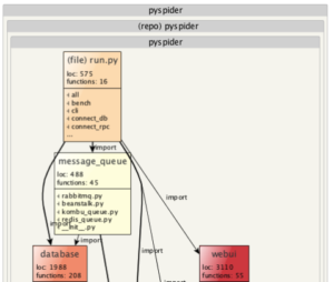 PY Spider architecture visualization