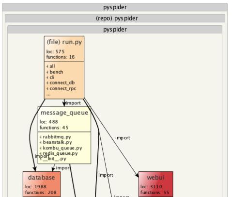 PY Spider architecture visualization
